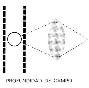 esquema  de profundidad de campo